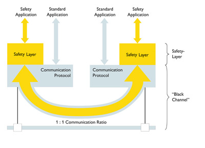 Figure 1: The black channel principle separates safety from the standard communication protocol, effectively 'bridging' the safety application across the network.