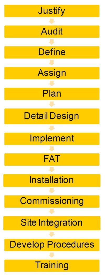 Figure 1: Basic steps in site modernisation.