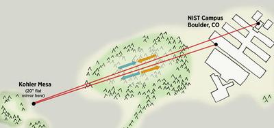 Diagram of the NIST laser timing test