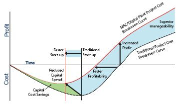 Figure 1: Effective planning makes it possible for faster startup times, faster profitability, and increased overall profit.