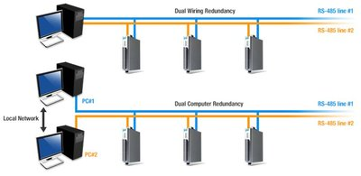 Figure 2: Dual RS-485 ports open up more network topologies for backup and redundancy.