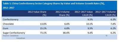China confectionery sector category shares by value and volume.