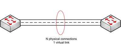 Figure 1: Link aggregation allows links between switches to be bundled to increase bandwidth. Redundancy is improved if the links have different physical paths.