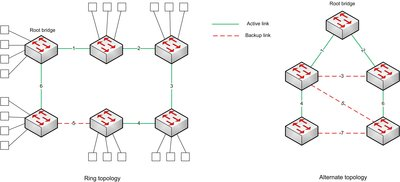 Figure 2: Spanning tree protocols (STP and RSTP) create a tree of connections between switches, disabling connections that would form loops.