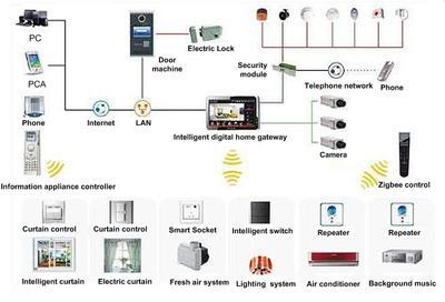 ge rr7 low voltage relay wiring diagram ge trailer wiring low voltage alarm relay source › ge rr7 low voltage relay wiring diagram