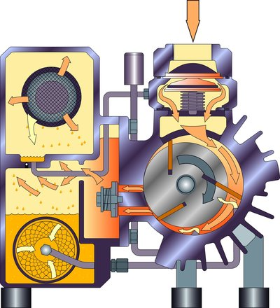 Figure 1: Cross-section of an oil-lubricated rotary vane vacuum pump R5 from Busch.