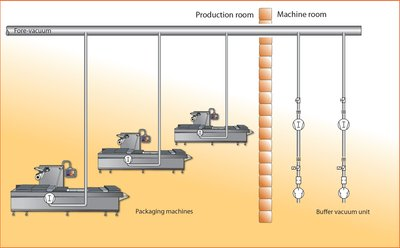 Figure 2: Partial centralisation of the vacuum supply: the roots vacuum pumps remain in the packaging machines, the vacuum pump stations to generate the low vacuum are set up in a separate machine room.