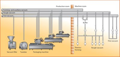 Figure 3: Full centralisation of the vacuum supply: all vacuum consumers are connected to the central vacuum system. There are no vacuum pumps in the production and packaging rooms.