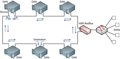 Figure 3: A typical HSR configuration. Single attached nodes cannot be connected directly to the ring as in PRP.