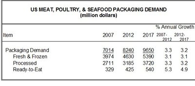 US meat, poultry and seafood packaging demand. Source: the Freedonia Group.
