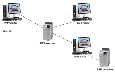 Figure 2: DNP3 Secure Authentication using dynamic keys that are updated, automatically and periodically between a DNP3 Master and outstation RTU