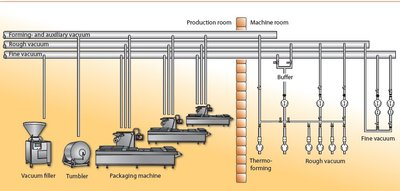 Figure 5: Full centralisation of the vacuum supply: all vacuum consumers are connected to the central vacuum system. There are no vacuum pumps in the production and packaging rooms.