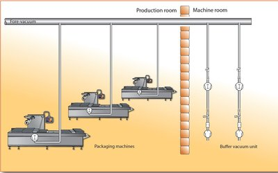 Figure 3: Partial centralisation of the vacuum supply: the roots vacuum pumps remain in the packaging machines; the vacuum pump stations to generate the low vacuum are set up in a separate machine room.