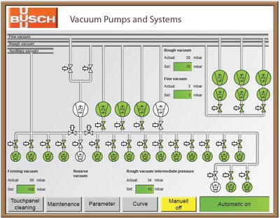 Figure 6: Integration of the vacuum supply in the process control system enables permanent information about all relevant output data.