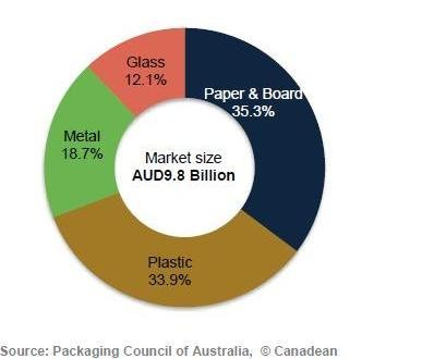 Market share of major packaging materials (% in value) 2012