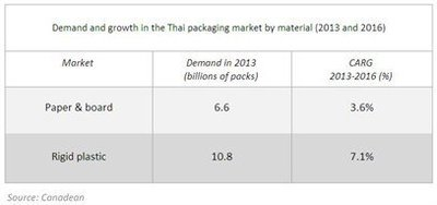 Demand and growth in the Thai packaging market by material.