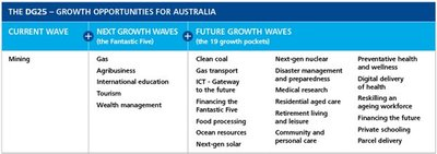 The DG25 - growth opportunities for Australia, as identified by Deloitte.