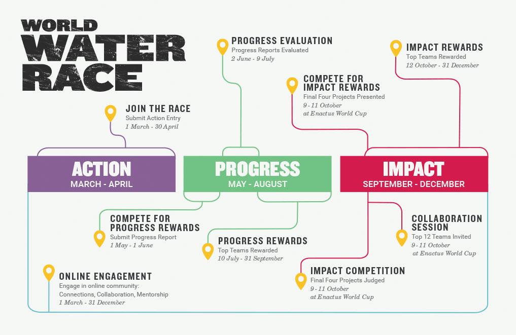 World Water Race Timeline