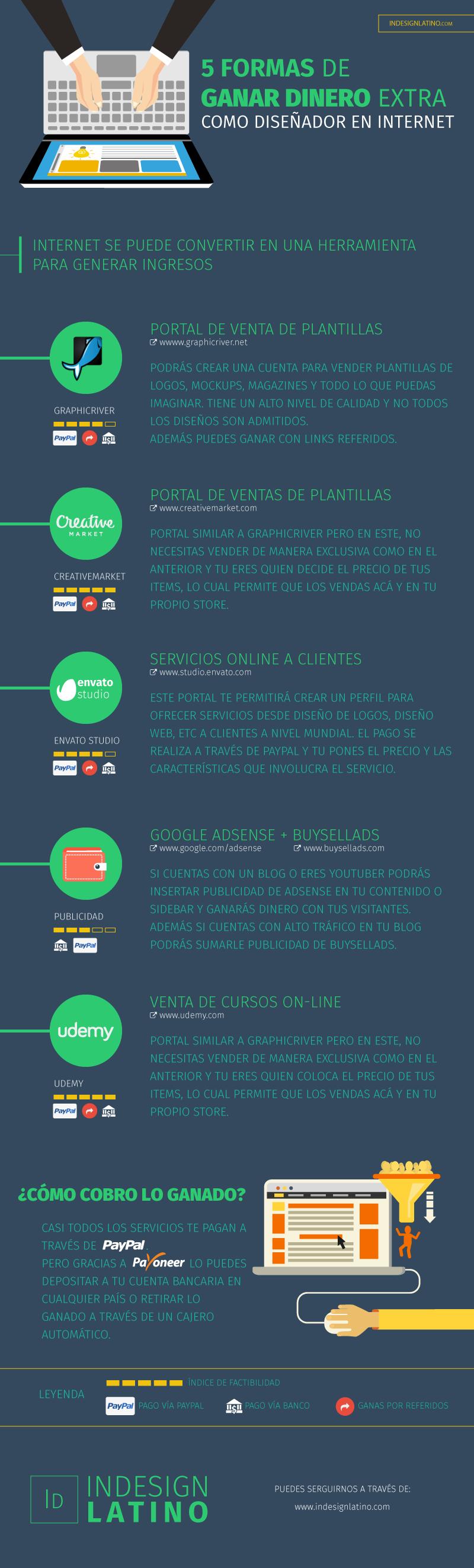 5 formas de Ganar Dinero como Diseñador en internet