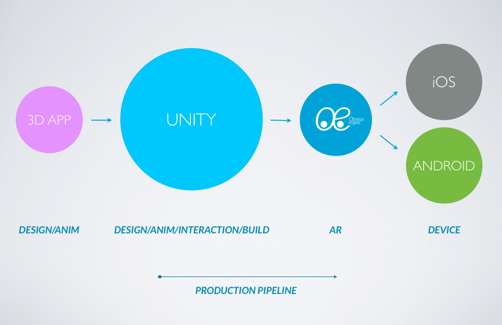 obvious engine production pipeline unity ios apple iphone ipad android