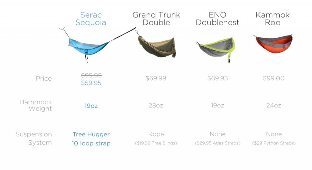 comparison chart for all extra wide camping hammock types. serac sequoia, eno doublenest, grand trunk, kammock