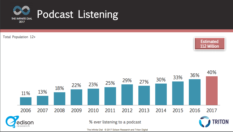 podcast growth