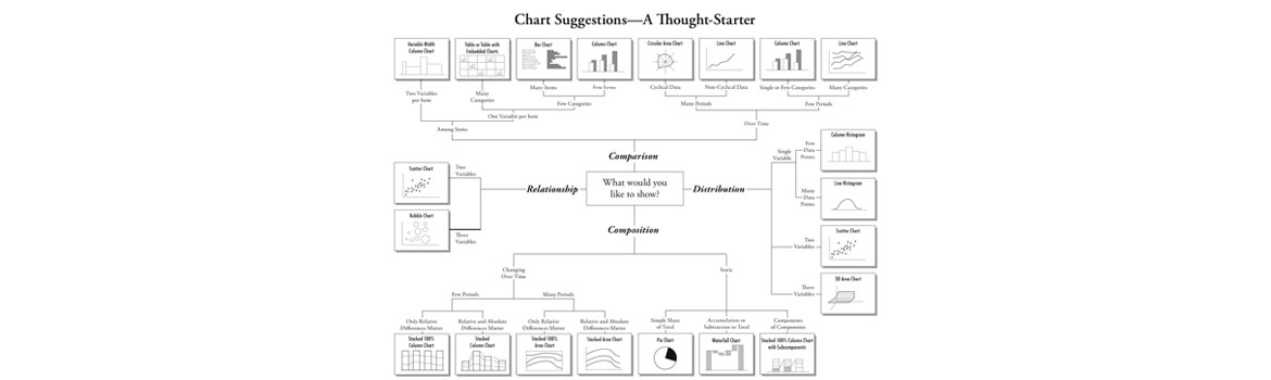 chartsuggestions