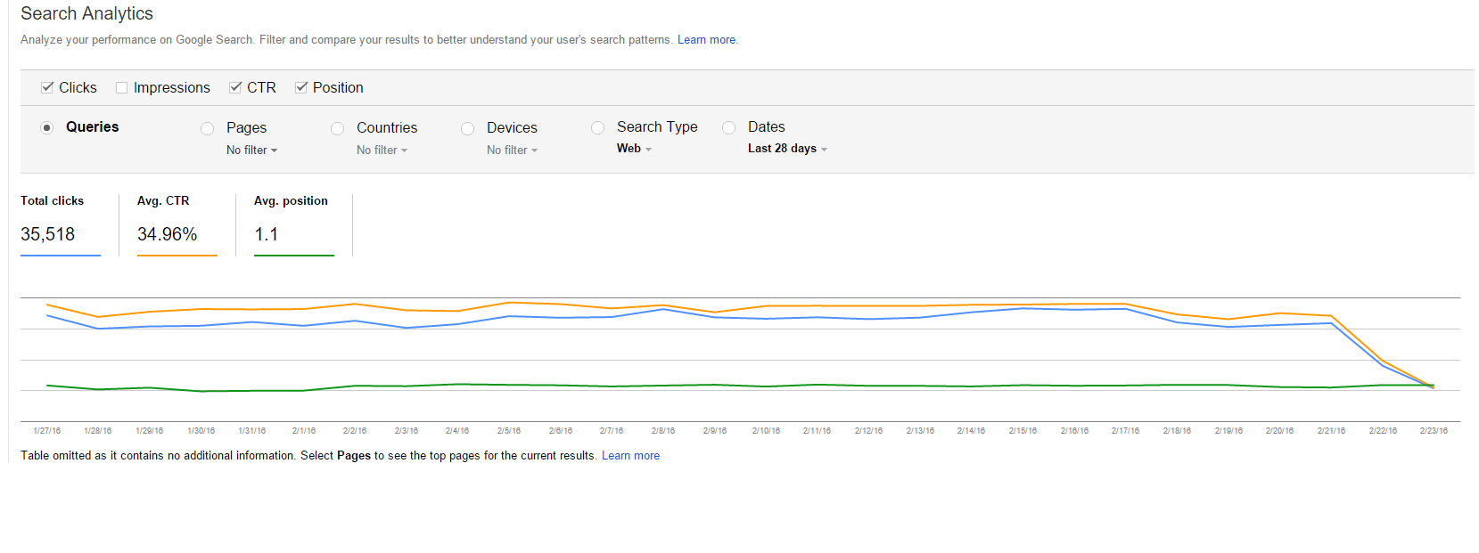 google-search-change-effects