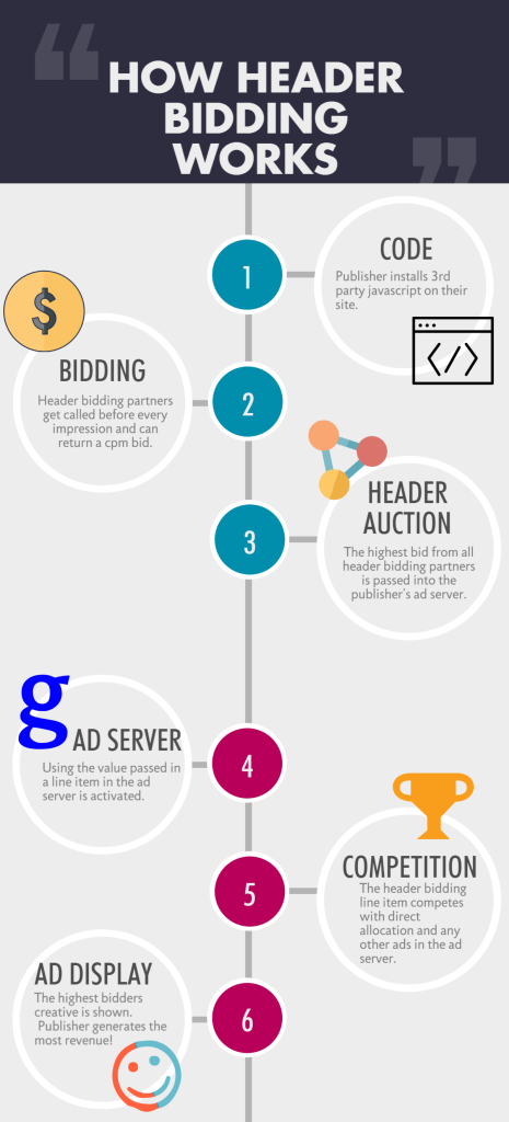 setup header bidding