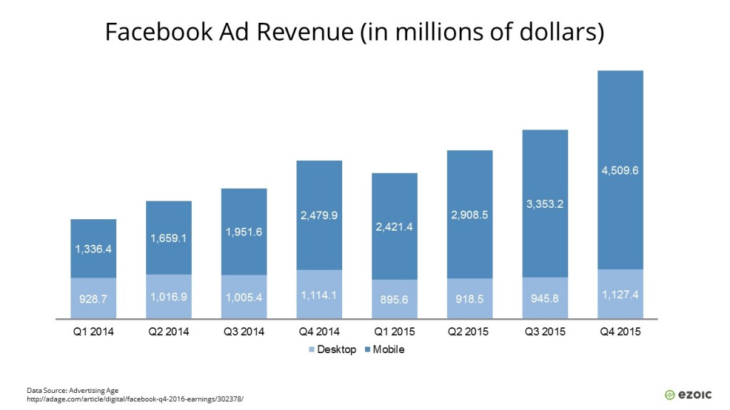 Facebook Ad Revenue for mobile advertising