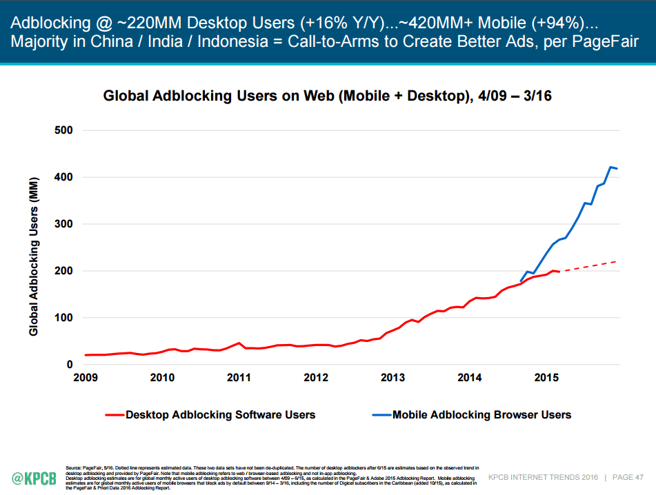 Mobile and Desktop Ad Blocking