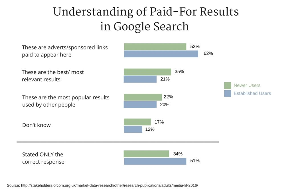 Understanding of Paid-For Results in Google Search