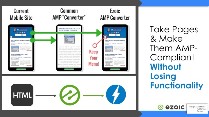 plugin to convert pages to AMP
