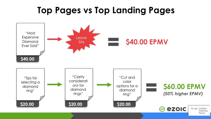 looking at ad revenue per page