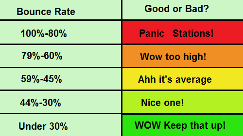 measuring bounce rate