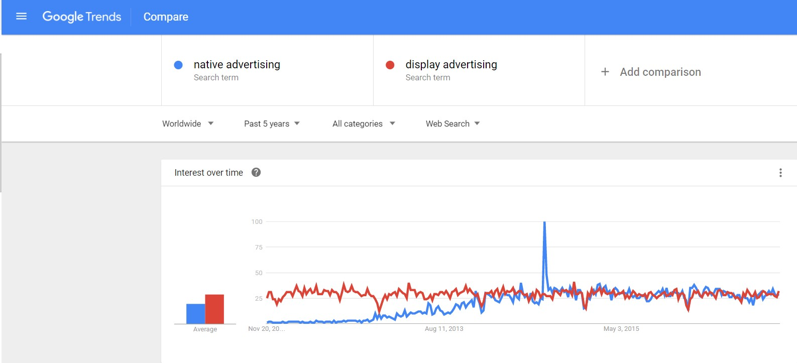 What types of advertising bring the highest income