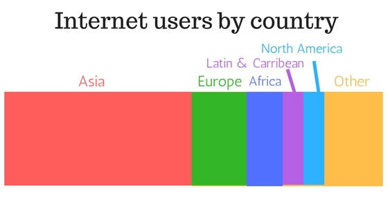 global internet traffic by country