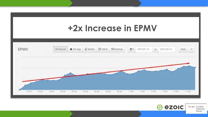 increase website revenue growth