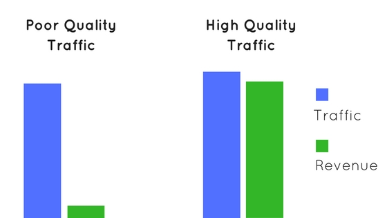 traffic affects websites making money
