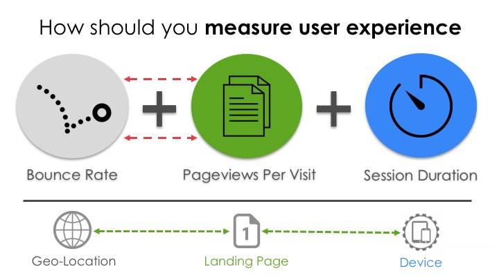 User Experience metric trends