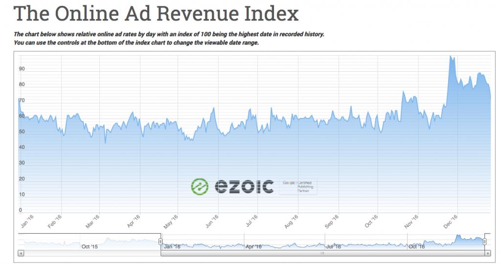 ad revenue trends 2017