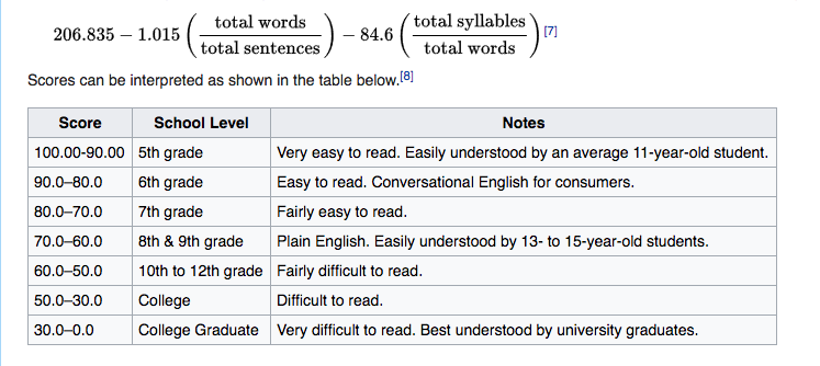 how to calculate readability score