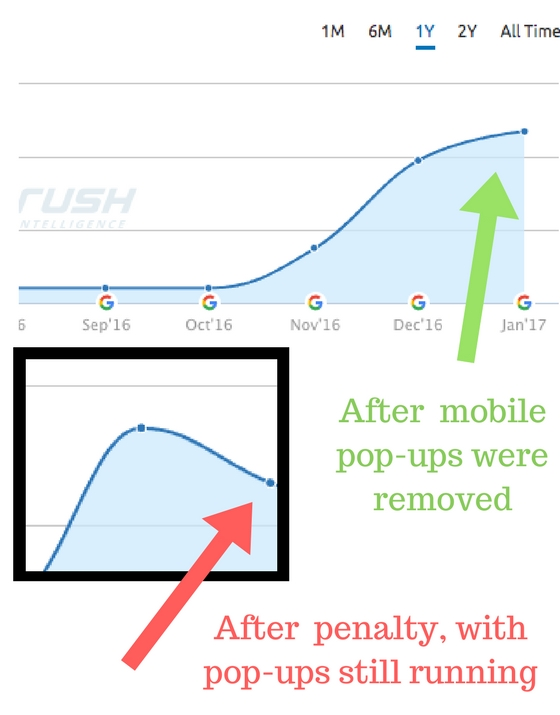 google pop-up penalty on mobile devices