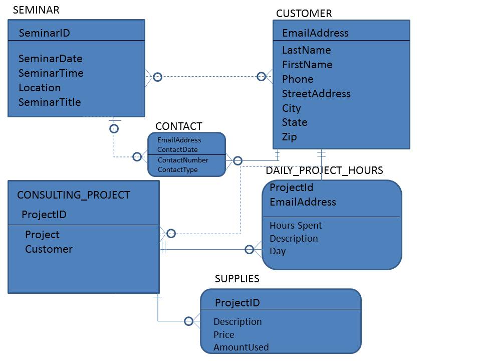 I need to create a relational database design for 3 data models