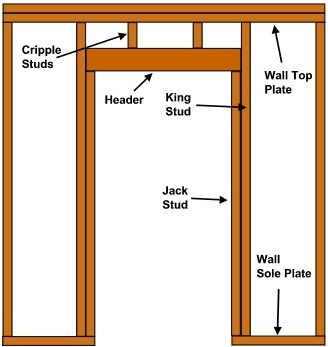 What size lintel do i need for a door