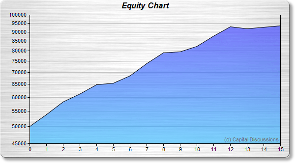 Kevlar Equity Growth Chart Image