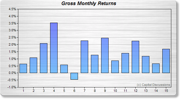 Road Trip's Gross Monthly Returns Image