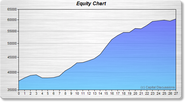 Rhino's Equity Growth Chart Image