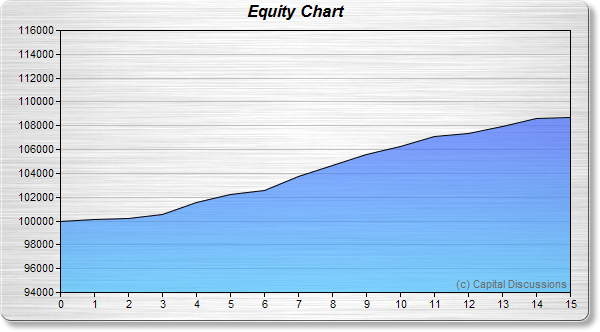 Road Trip's Equity Growth Chart Image