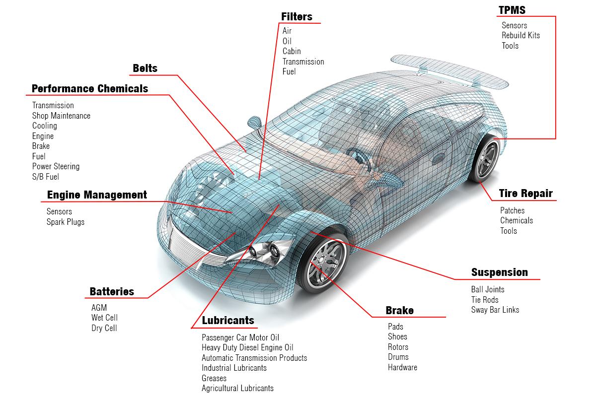 Exelent Label Parts Of A Car Model - Electrical System Block Diagram ...